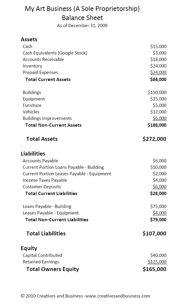 example of income statement and balance sheet. the Income Statement,