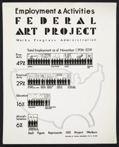 WPA Federal Art Project Employment