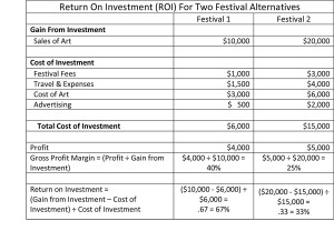 Example of using ROI with festival alternatives
