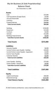 Artist Balance Sheet Example