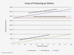 Variable, Fixed and Total Costs of a Limited Edition