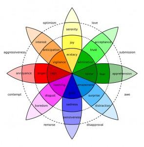 Plutchik Emotion Wheel